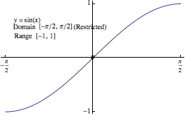 Inverse Functions and Logarithms