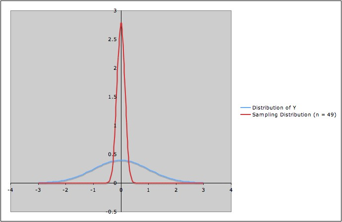 Chart and picture for confidence interval example distribution of y and sampling distribution of mean for samples of size n 49 from ccuart Gallery